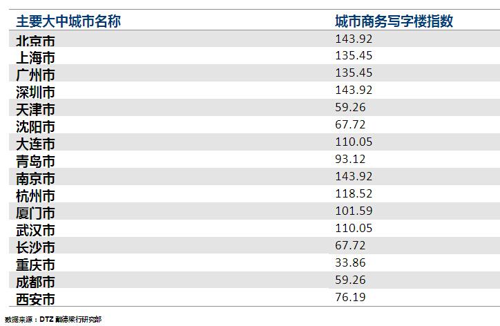 """""""中国商务写字楼指数""""发布大会召开——当代金融家"""