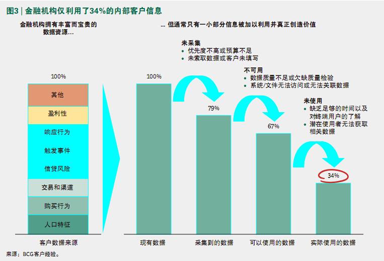 ☆图3 金融机构仅利用了34%的内部客户信息-当代金融家