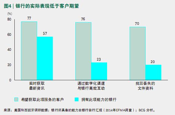 ☆图4 银行的实际表现低于客户期望-当代金融家